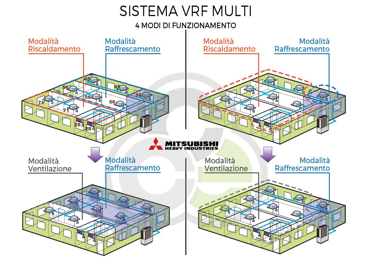 sistema VRF 4