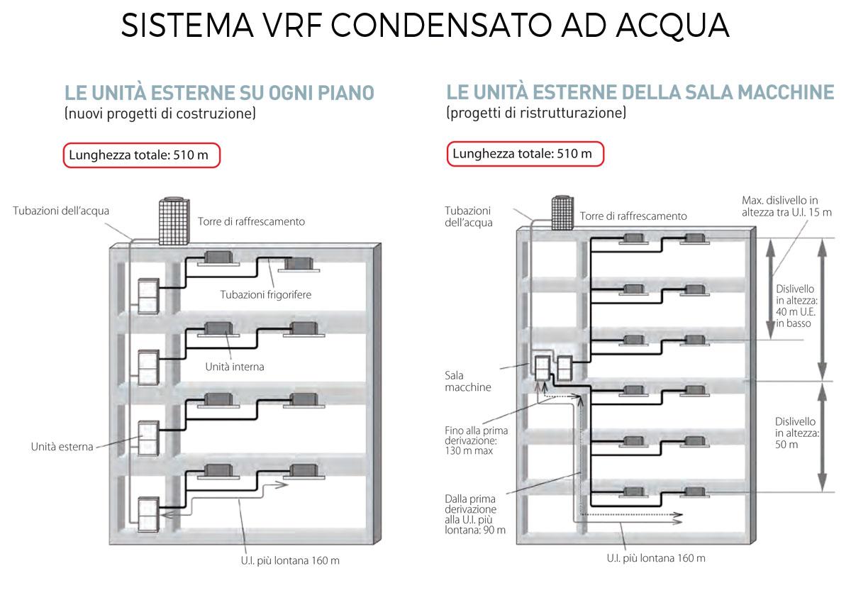 sistema VRF condensato ad acqua